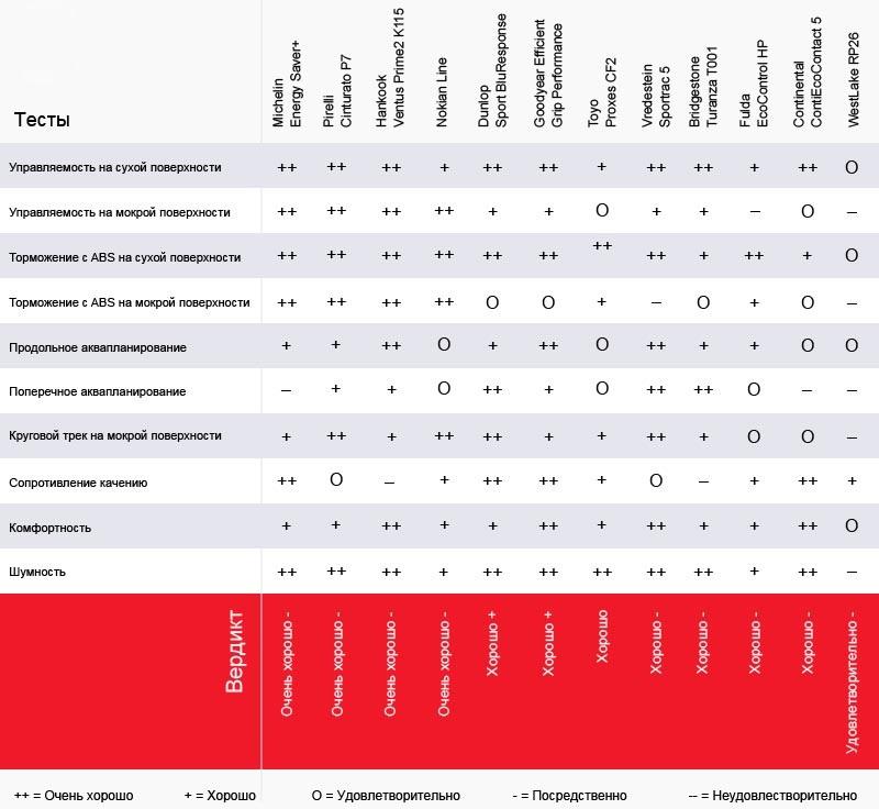 Тест покрышки для летних условий: Итоговая оценка Nokian Line, Pirelli Cinturato P7, Toyo Proxes CF2, Vredestein Sportrac 5, WestLake RP26 205/55/16 Gute Fahrt 2013