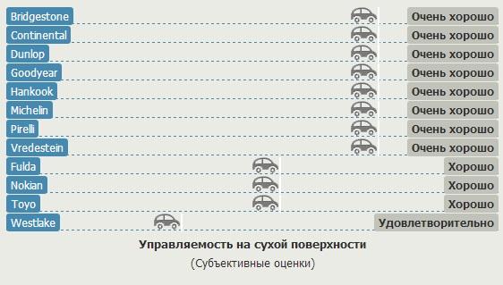 Сравнительный тест покрышки для легковых авто: Управляемость на сухой трассе Bridgestone Turanza T001, Continental ContiEcoContact 5, Dunlop Sport BluResponce, Fulda EcoControl HP 205/55 R16 Gute Fahrt 2013