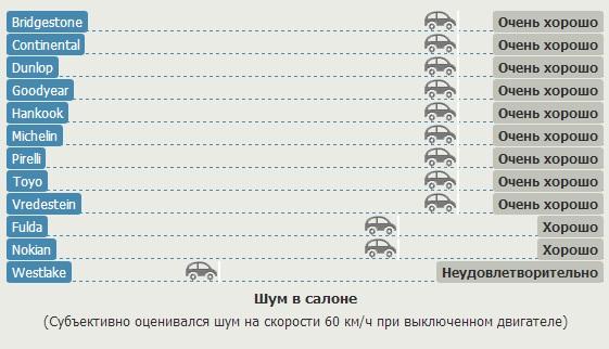Тест покрышек для летних условий: Шум в салоне Bridgestone Turanza T001, Continental ContiEcoContact 5, Dunlop Sport BluResponce, Fulda EcoControl HP 205/55 R16 Gute Fahrt 2013