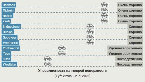 Характеристики резины для лета: Управляемость на мокрой поверхности Nokian Line, Pirelli Cinturato P7, Toyo Proxes CF2, Vredestein Sportrac 5, WestLake RP26 205/55/16 Gute Fahrt 2013