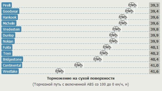 Сравнение шины для летних условий: Тормозной путь на сухом асфальте Goodyear EfficientGrip Performance, Hankook Ventus Prime 2 K115, Michelin Energy Saver Plus 205/55/16 Gute Fahrt 2013