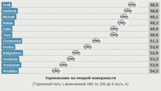 Испытание автошин для легковых авто: Торможение на мокрой поверхности Bridgestone Turanza T001, Continental ContiEcoContact 5, Dunlop Sport BluResponce, Fulda EcoControl HP 205/55 R16 Gute Fahrt 2013