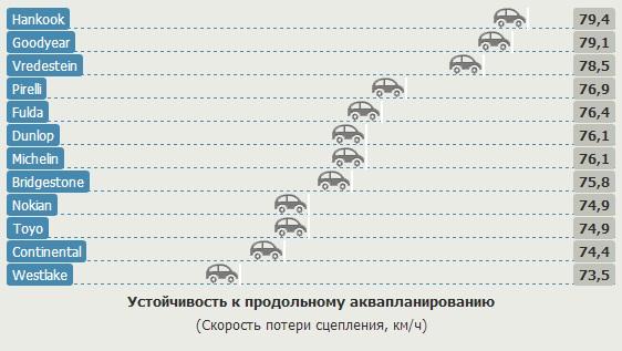 Тест драйв шин для легковых авто: Устойчивость к продольному аквапланированию Nokian Line, Pirelli Cinturato P7, Toyo Proxes CF2, Vredestein Sportrac 5, WestLake RP26 205/55/16 Gute Fahrt 2013