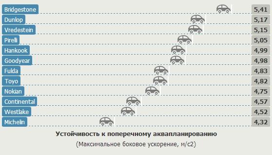 Сравнительные характеристики колеса для лета: Устойчивость к поперечному аквапланированию Goodyear EfficientGrip Performance, Hankook Ventus Prime 2 K115, Michelin Energy Saver Plus 205/55/16 Gute Fahrt 2013