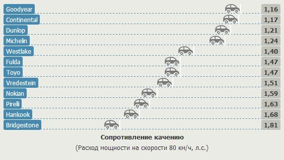 Тестирование покрышек для лета: Сопротивление качению Nokian Line, Pirelli Cinturato P7, Toyo Proxes CF2, Vredestein Sportrac 5, WestLake RP26 205/55/16 Gute Fahrt 2013