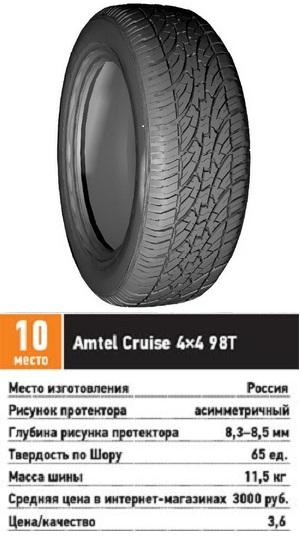 Тест резины для SUV: сцепные свойства курсовая устойчивость Amtel Cruise 4x4 215/65 R16 За рулем 2013