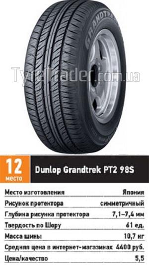 Испытание покрышек для внедорожника: расход топлива эффективность тормозной путь Dunlop Grandtrek PT2 215/65 R16 За рулем 2013