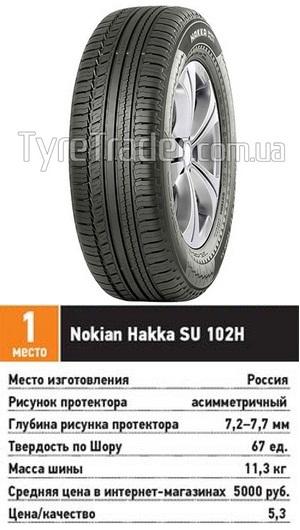 Сравнительные характеристики покрышки для внедорожников: разгон торможение Nokian Hakka SUV 215/65 R16 За рулем 2013