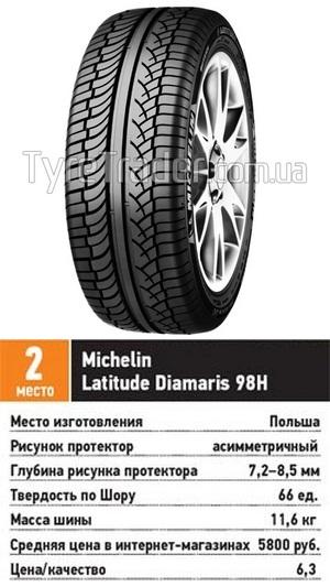 Сравнительный тест резины для джипов: шумность расход топлива Michelin Latitude Diamaris 215/65 R16 За рулем 2013