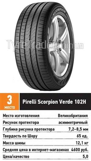 Тест драйв колеса для внедорожника: курсовая устойчивость управляемость Pirelli Scorpion Verde 215/65 R16 За рулем 2013