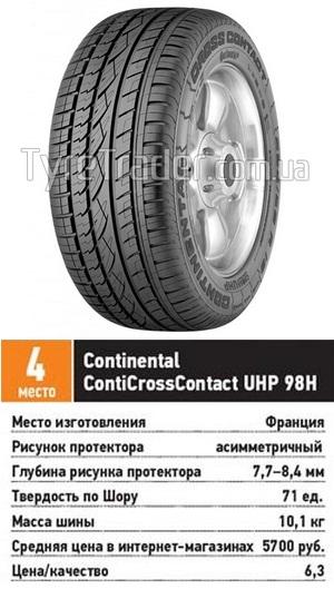 Тесты колеса для джипов: боковая устойчивость разгон торможение Continental ContiCrossContact UHP 215/65 R16 За рулем 2013
