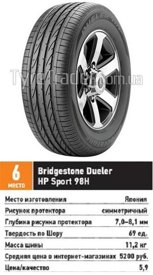 Обзор покрышки для кроссоверов: устойчивость к аквапланированию шумность Bridgestone Dueler H/P Sport 215/65 R16 За рулем 2013