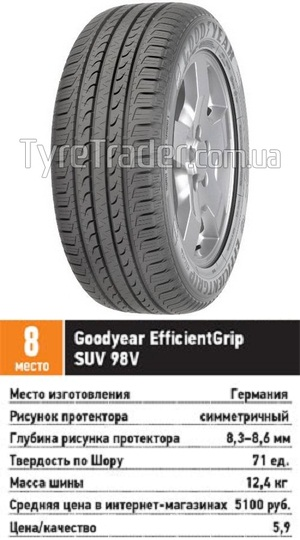 Сравнение автошин для SUV: управляемость проходимость Goodyear EfficientGrip SUV 215/65 R16 За рулем 2013
