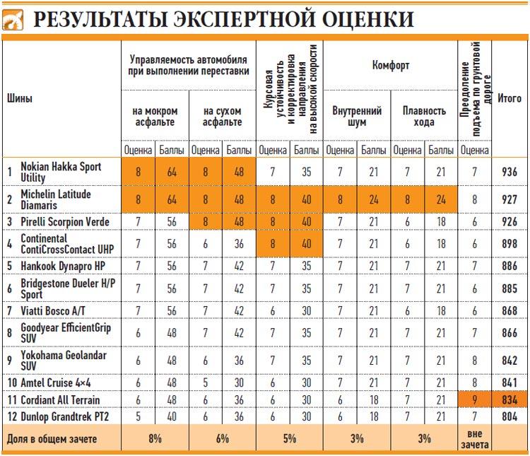 Сравнение покрышки для внедорожников: Таблица экспертных оценок 215/65 R16 За рулем 2013 Viatti Bosco A/T V-237, Yokohama Geolandar SUV G055