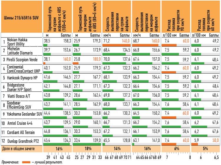 Испытание резины для джипов: Результаты всех испытаний 215/65 R16 За рулем 2013 Michelin Latitude Diamaris, Nokian Hakka SUV, Pirelli Scorpion Verde