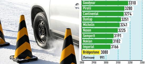 Сравнение колеса: Тяговое усилие на снегу Bridgestone Blizzak LM-80 Evo, Continental ContiCrossContact Winter, Nokian WR D3 215/65 R16 Auto Bild Allrad 2013