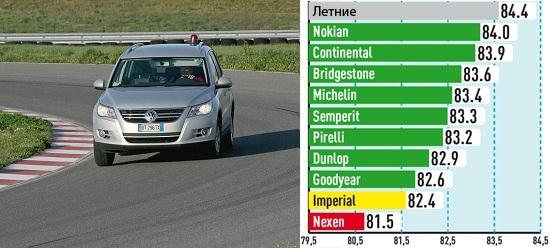 Испытание покрышек: Управляемость на сухой поверхности Bridgestone Blizzak LM-80 Evo, Continental ContiCrossContact Winter, Nokian WR D3 215/65 R16 Auto Bild Allrad 2013