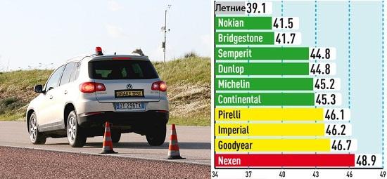 Сравнение автошин: Торможение на сухой поверхности Pirelli Scorpion Winter, Semperit Speed Grip 2, Dunlop SP Winter Sport 4D 215/65 R16 Авто Билд Оллрад 2013