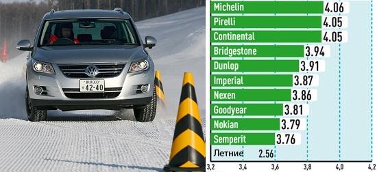 Испытание покрышки: Слалом на снегу Pirelli Scorpion Winter, Semperit Speed Grip 2, Dunlop SP Winter Sport 4D 215/65 R16 Авто Билд Оллрад 2013