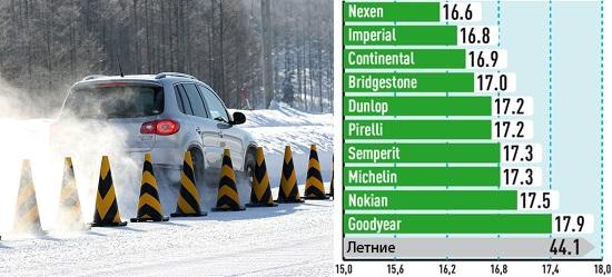Тест драйв шины: Торможение на снегу Goodyear UltraGrip 8, Imperial Snow Dragon 2, Michelin Alpin A4, Nexen WinGuard SUV 215/65/16 Auto Bild Allrad 2013