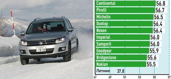 Сравнительные характеристики автошин: Управляемость на снегу Bridgestone Blizzak LM-80 Evo, Continental ContiCrossContact Winter, Nokian WR D3 215/65 R16 Auto Bild Allrad 2013