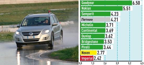 Характеристики шин: Устойчивость к поперечному аквапланированию Pirelli Scorpion Winter, Semperit Speed Grip 2, Dunlop SP Winter Sport 4D 215/65 R16 Авто Билд Оллрад 2013