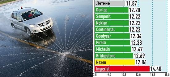 Тесты колеса: Поперечное сцепление на мокрой поверхности Pirelli Scorpion Winter, Semperit Speed Grip 2, Dunlop SP Winter Sport 4D 215/65 R16 Авто Билд Оллрад 2013
