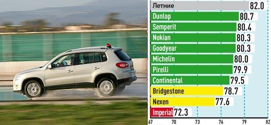 Сравнительный тест покрышек: Управляемость на мокрой поверхности Goodyear UltraGrip 8, Imperial Snow Dragon 2, Michelin Alpin A4, Nexen WinGuard SUV 215/65/16 Auto Bild Allrad 2013