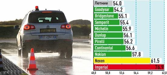 Тест резины: Торможение на мокрой поверхности Bridgestone Blizzak LM-80 Evo, Continental ContiCrossContact Winter, Nokian WR D3 215/65 R16 Auto Bild Allrad 2013