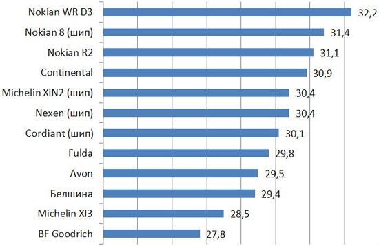 Тест драйв резины: Скорость начала пробуксовки на снежной шуге Fulda Kristall Control HP, Michelin X-Ice North XIN2, Michelin X-Ice XI3, Nexen WinGuard Spike 205/55 R16 Авто билд 2013