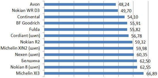 Испытание колеса: Уровень шума BFGoodrich G-Force Winter, Continental ContiWinterContact TS 830, Cordiant Sno-Max 205/55 R16 Auto Bild Беларусь 2013