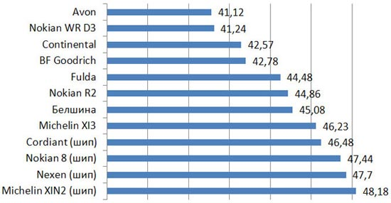 Тестирование покрышки: Тормозной путь на льду Fulda Kristall Control HP, Michelin X-Ice North XIN2, Michelin X-Ice XI3, Nexen WinGuard Spike 205/55 R16 Авто билд 2013