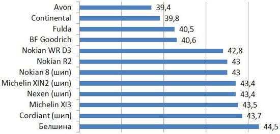 Тест драйв покрышек: Устойчивость на льду и снегу BFGoodrich G-Force Winter, Continental ContiWinterContact TS 830, Cordiant Sno-Max 205/55 R16 Auto Bild Беларусь 2013