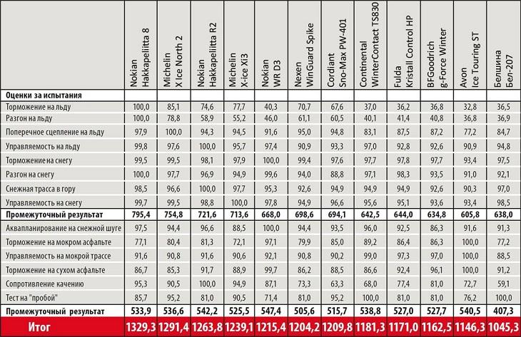 Тесты резины: Расход топлива BFGoodrich G-Force Winter, Continental ContiWinterContact TS 830, Cordiant Sno-Max 205/55 R16 Auto Bild Беларусь 2013