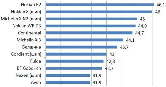 Характеристики покрышки: Средняя скорость прохождения извилистой трассы на льду Fulda Kristall Control HP, Michelin X-Ice North XIN2, Michelin X-Ice XI3, Nexen WinGuard Spike 205/55 R16 Авто билд 2013