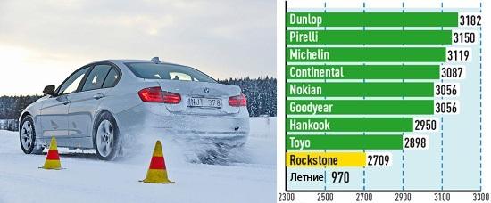 Сравнительный тест резины: Управляемость на сухой поверхности Continental ContiWinterContact TS 850, Dunlop SP Winter Sport 4D 225/50/17 Auto Bild Sportscars 2013
