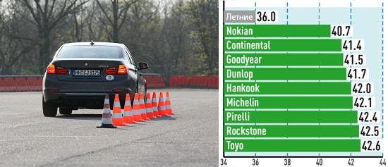 Испытание резины: Торможение на сухом асфальте Michelin Alpin A4, Nokian WR D3, Pirelli Winter Sottozero 3 225/50 R17 Aвто Билд Спорткарс 2013
