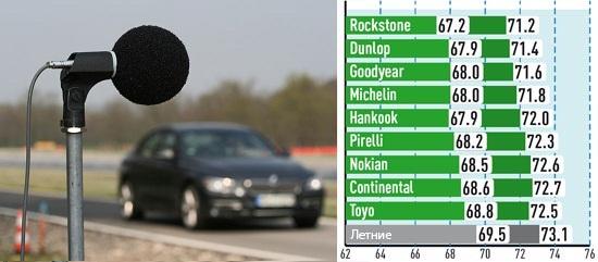 Тесты автошин: Шум Michelin Alpin A4, Nokian WR D3, Pirelli Winter Sottozero 3 225/50 R17 Aвто Билд Спорткарс 2013