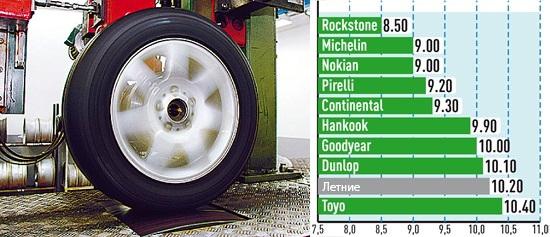 Тест шины: Экономия топлива Goodyear UltraGrip 8 Performance, Hankook Winter I*Cept Evo W310 225/50 R17 Auto Bild Sportscars 2013
