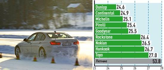 Тест шин: Торможение на снегу Continental ContiWinterContact TS 850, Dunlop SP Winter Sport 4D 225/50/17 Auto Bild Sportscars 2013