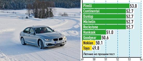Обзор покрышек: Управляемость на снегу Goodyear UltraGrip 8 Performance, Hankook Winter I*Cept Evo W310 225/50 R17 Auto Bild Sportscars 2013