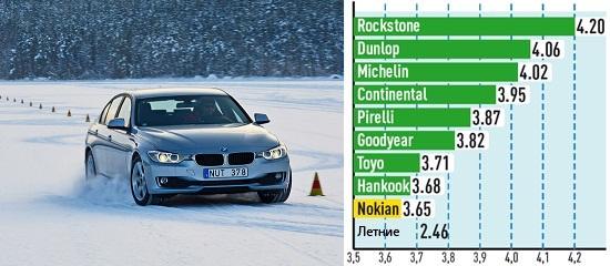 Сравнение покрышки: Слалом на снегу Continental ContiWinterContact TS 850, Dunlop SP Winter Sport 4D 225/50/17 Auto Bild Sportscars 2013