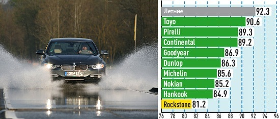 Характеристики колеса: Устойчивость к аквапланированию Goodyear UltraGrip 8 Performance, Hankook Winter I*Cept Evo W310 225/50 R17 Auto Bild Sportscars 2013