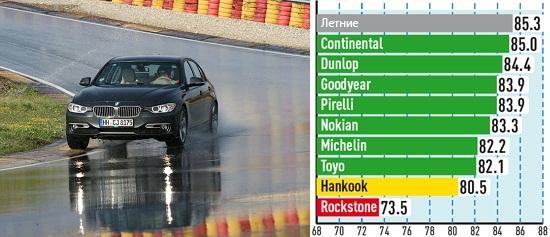 Сравнительный тест шин: Управляемость на мокром асфальте Michelin Alpin A4, Nokian WR D3, Pirelli Winter Sottozero 3 225/50 R17 Aвто Билд Спорткарс 2013