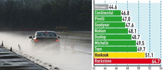 Тест драйв автошин: Торможение на мокром асфальте Goodyear UltraGrip 8 Performance, Hankook Winter I*Cept Evo W310 225/50 R17 Auto Bild Sportscars 2013