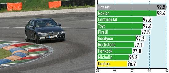 Тестирование шины: Управляемость на сухом асфальте Continental ContiWinterContact TS 850, Dunlop SP Winter Sport 4D 225/50/17 Auto Bild Sportscars 2013