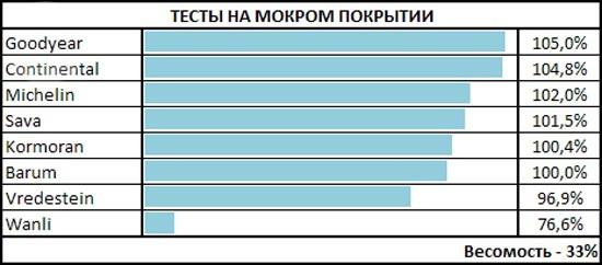 Сравнительный тест шин: Результирующая таблица для тестов на мокрой поверхности Goodyear UltraGrip 8, Michelin Alpin A4, Sava Eskimo S3+ 185/65 R15 чешский автоклуб
