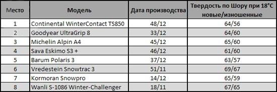 Сравнительные характеристики резины: Финальный рейтинг Kormoran SnowPro, Vredestein Snowtrac 3, Wanli S 1086 185/65/15 чешский автоклуб