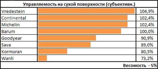 Сравнение покрышки: Управляемость на сухой поверхности Kormoran SnowPro, Vredestein Snowtrac 3, Wanli S 1086 185/65/15 чешский автоклуб