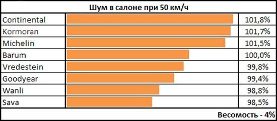 Испытание шин: Шум в салоне Goodyear UltraGrip 8, Michelin Alpin A4, Sava Eskimo S3+ 185/65 R15 чешский автоклуб